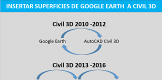 Insertar superficies de google earth a autocad civil 3D